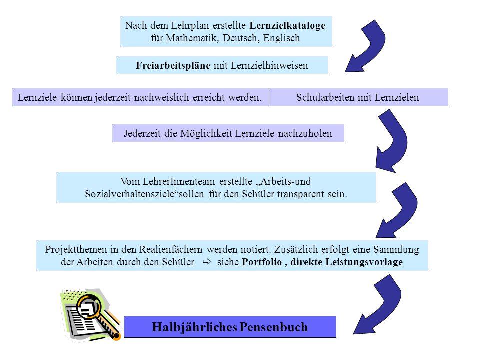 Nach dem Lehrplan erstellte Lernzielkataloge für Mathematik, Deutsch, Englisch Vom LehrerInnenteam erstellte Arbeits-und Sozialverhaltenszielesollen für den Schüler transparent sein.