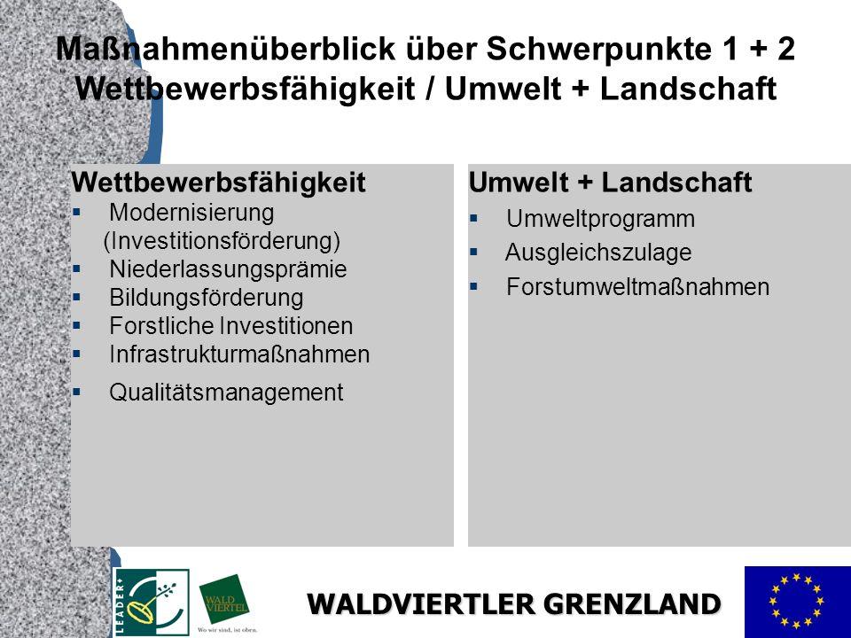 WALDVIERTLER GRENZLAND Maßnahmenüberblick über Schwerpunkte 1 + 2 Wettbewerbsfähigkeit / Umwelt + Landschaft Wettbewerbsfähigkeit Modernisierung (Investitionsförderung) Niederlassungsprämie Bildungsförderung Forstliche Investitionen Infrastrukturmaßnahmen Qualitätsmanagement Umwelt + Landschaft Umweltprogramm Ausgleichszulage Forstumweltmaßnahmen