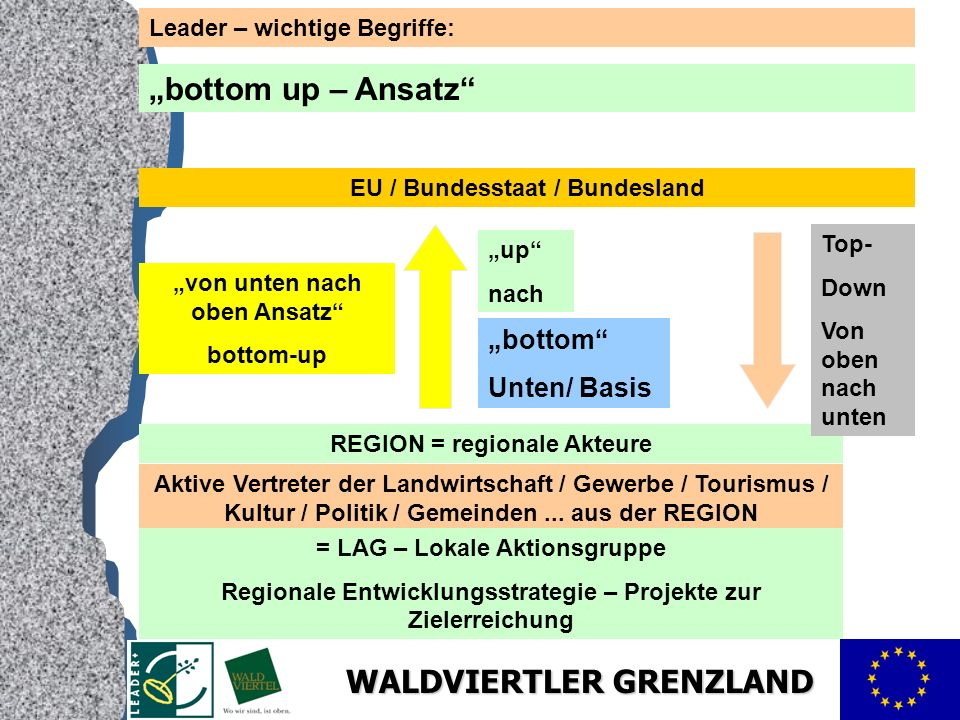 WALDVIERTLER GRENZLAND Leader – wichtige Begriffe: bottom up – Ansatz REGION = regionale Akteure Aktive Vertreter der Landwirtschaft / Gewerbe / Touri