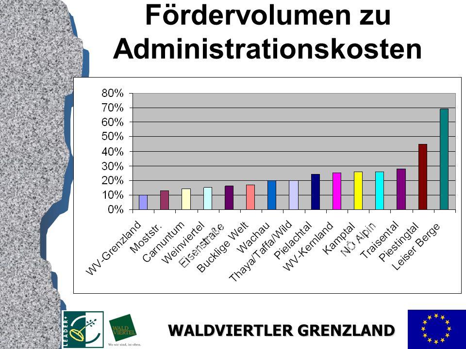 WALDVIERTLER GRENZLAND Fördervolumen zu Administrationskosten