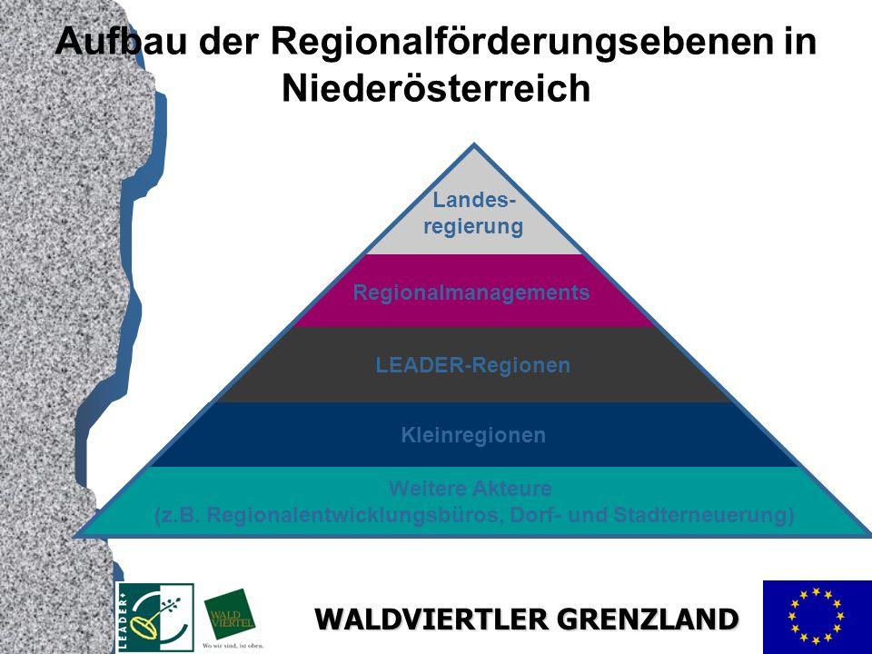 WALDVIERTLER GRENZLAND Aufbau der Regionalförderungsebenen in Niederösterreich Weitere Akteure (z.B.