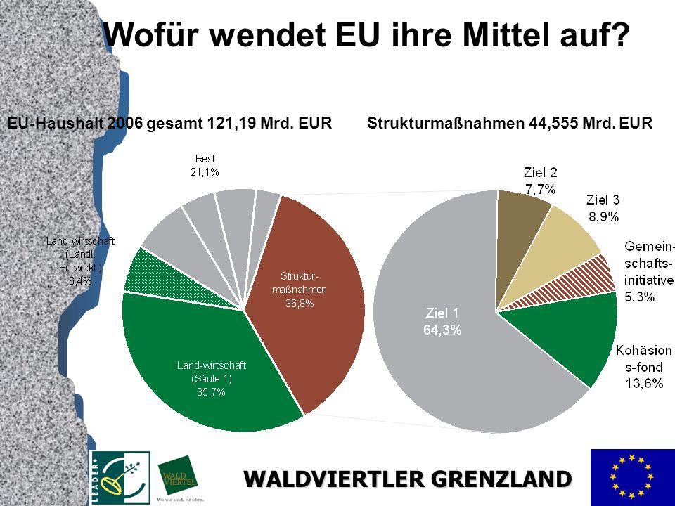 WALDVIERTLER GRENZLAND Wofür wendet EU ihre Mittel auf.