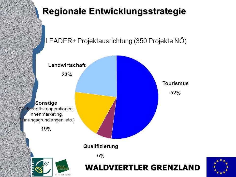 WALDVIERTLER GRENZLAND LEADER+ Projektausrichtung (350 Projekte NÖ) Tourismus 52% Qualifizierung 6% Sonstige (Wirtschaftskooperationen, Innenmarketing, Planungsgrundlangen, etc.) 19% Landwirtschaft 23% Regionale Entwicklungsstrategie