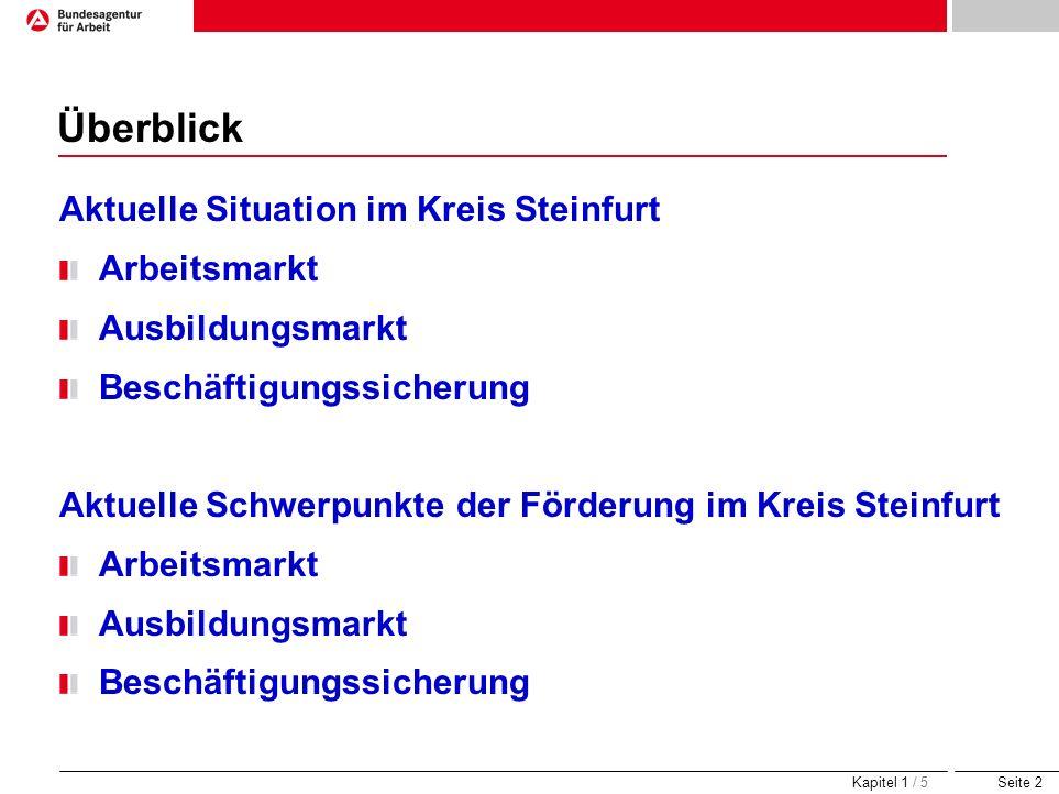 Seite 2 Überblick Aktuelle Situation im Kreis Steinfurt Arbeitsmarkt Ausbildungsmarkt Beschäftigungssicherung Aktuelle Schwerpunkte der Förderung im K