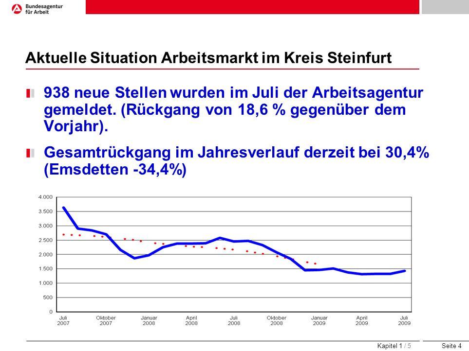 Seite 4 Aktuelle Situation Arbeitsmarkt im Kreis Steinfurt 938 neue Stellen wurden im Juli der Arbeitsagentur gemeldet. (Rückgang von 18,6 % gegenüber