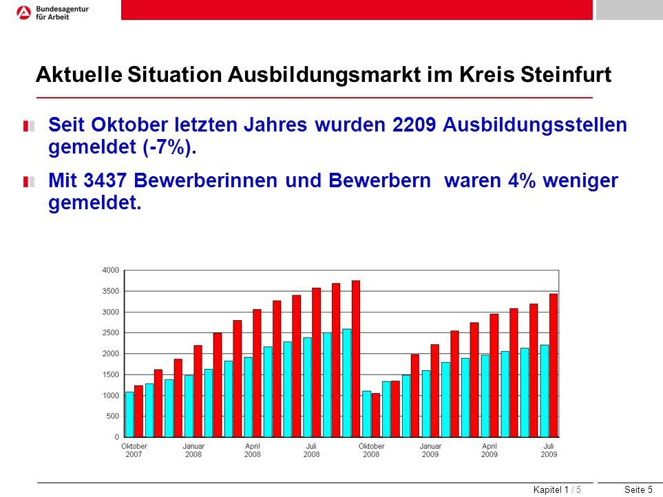 Seite 5 Aktuelle Situation Ausbildungsmarkt im Kreis Steinfurt Seit Oktober letzten Jahres wurden 2209 Ausbildungsstellen gemeldet (-7%). Mit 3437 Bew