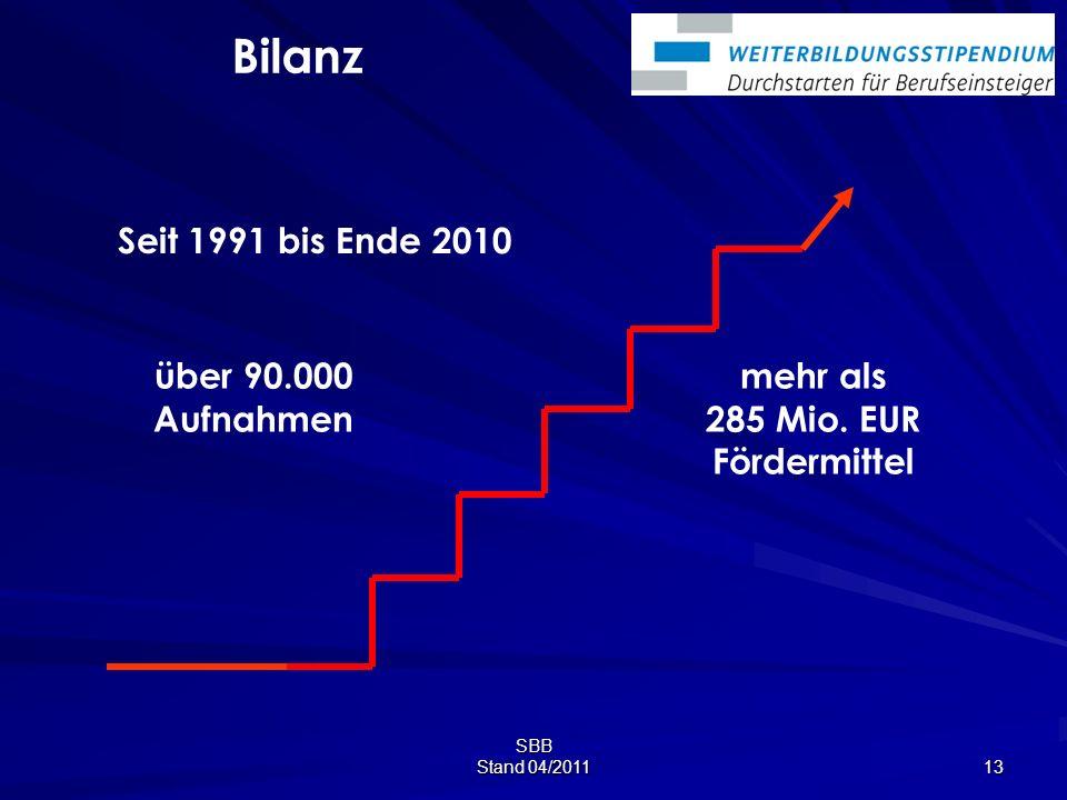 SBB Stand 04/2011 13 Bilanz Seit 1991 bis Ende 2010 über 90.000 Aufnahmen mehr als 285 Mio.