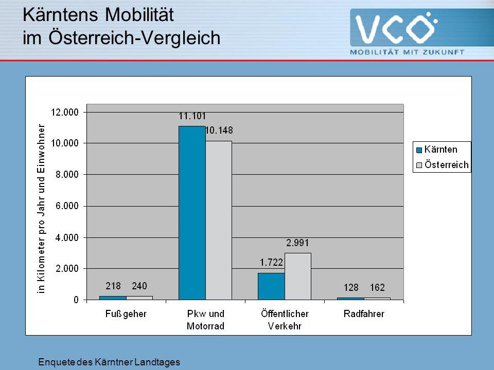 Enquete des Kärntner Landtages Kärntens Mobilität im Österreich-Vergleich