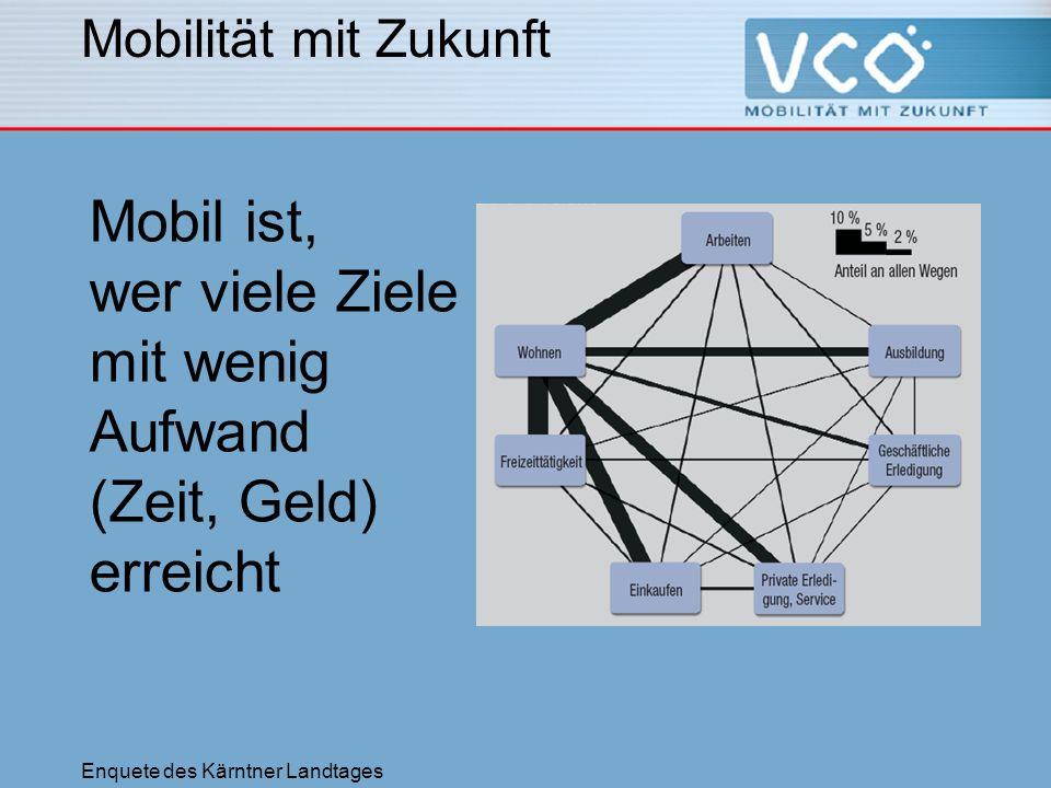 Enquete des Kärntner Landtages Mobilität mit Zukunft Mobil ist, wer viele Ziele mit wenig Aufwand (Zeit, Geld) erreicht