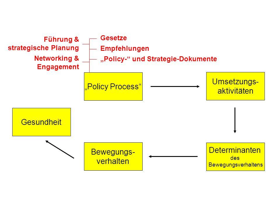 Bewegungs- verhalten Gesundheit Determinanten des Bewegungsverhaltens Umsetzungs- aktivitäten Policy Process Gesetze Empfehlungen Policy- und Strategi