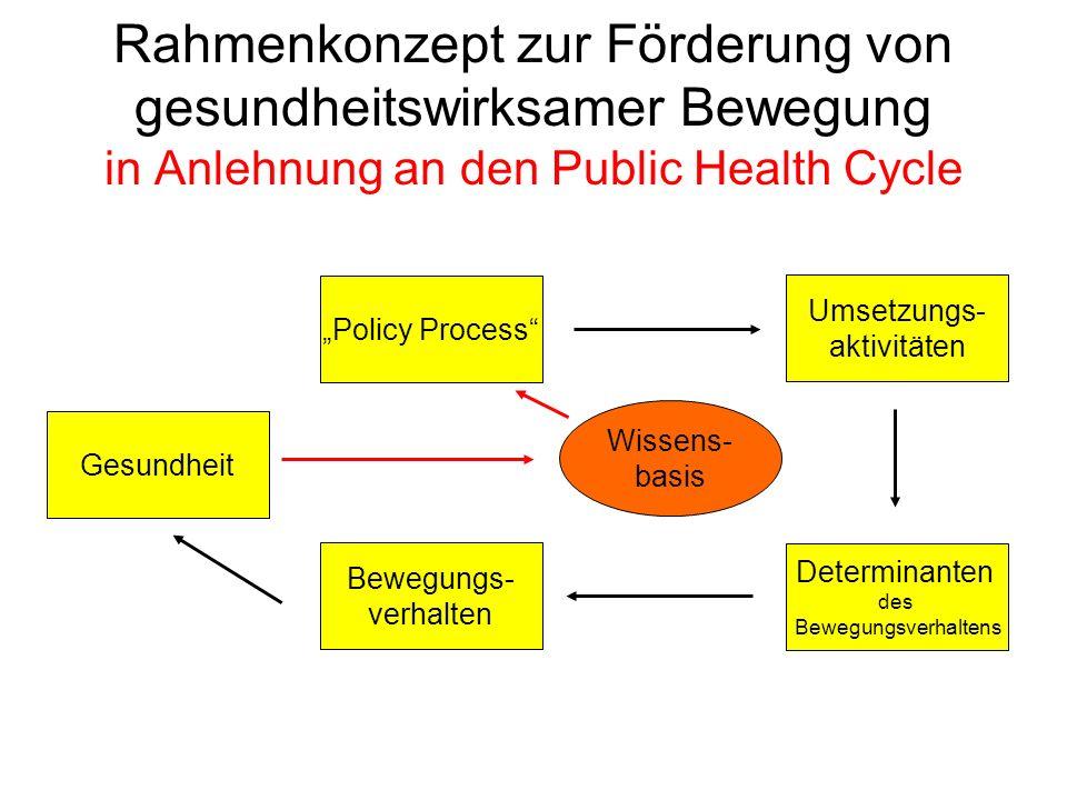Wissens- basis Rahmenkonzept zur Förderung von gesundheitswirksamer Bewegung in Anlehnung an den Public Health Cycle Bewegungs- verhalten Gesundheit D