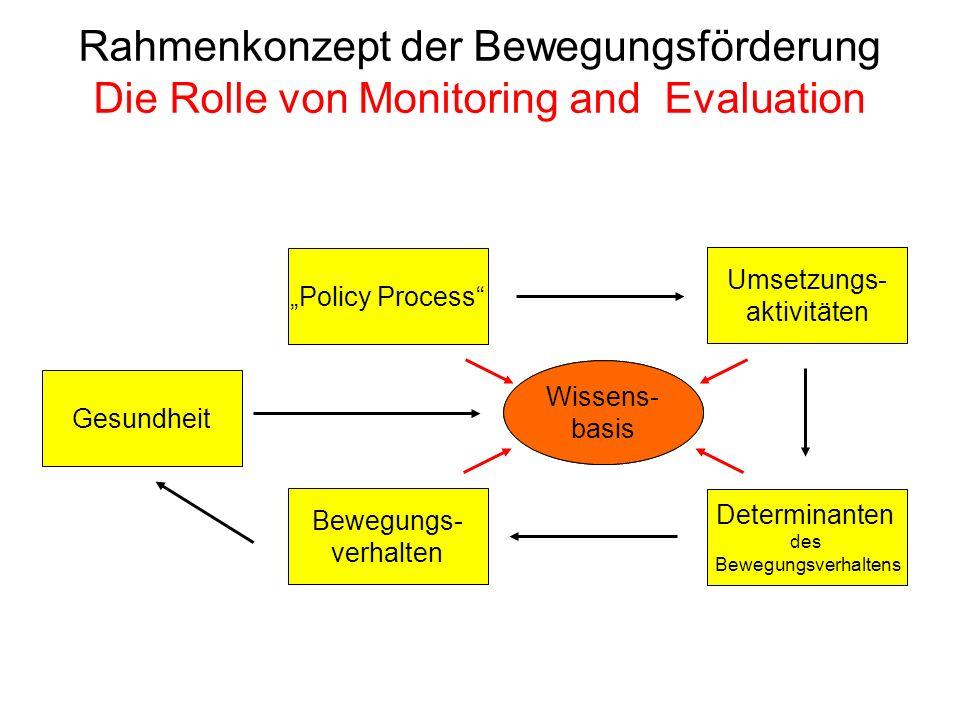 Rahmenkonzept der Bewegungsförderung Die Rolle von Monitoring and Evaluation Evidence Base Wissens- basis Bewegungs- verhalten Gesundheit Determinante