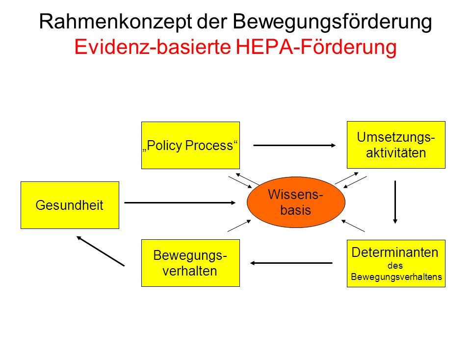 Bewegungs- verhalten Gesundheit Determinanten des Bewegungsverhaltens Umsetzungs- aktivitäten Rahmenkonzept der Bewegungsförderung Evidenz-basierte HE