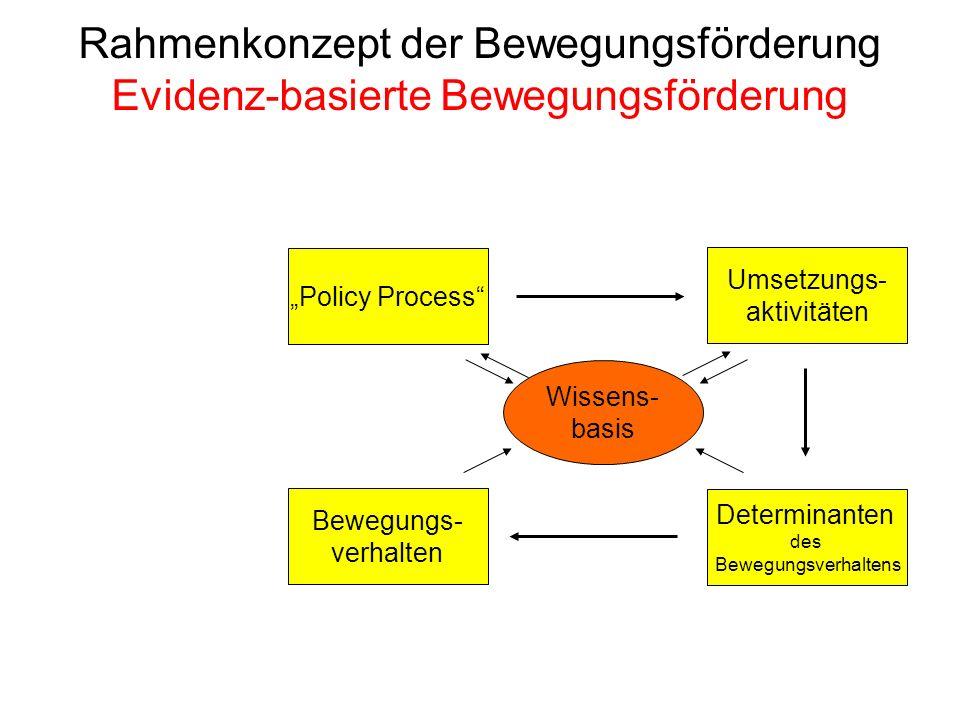 Bewegungs- verhalten Determinanten des Bewegungsverhaltens Umsetzungs- aktivitäten Rahmenkonzept der Bewegungsförderung Evidenz-basierte Bewegungsförd