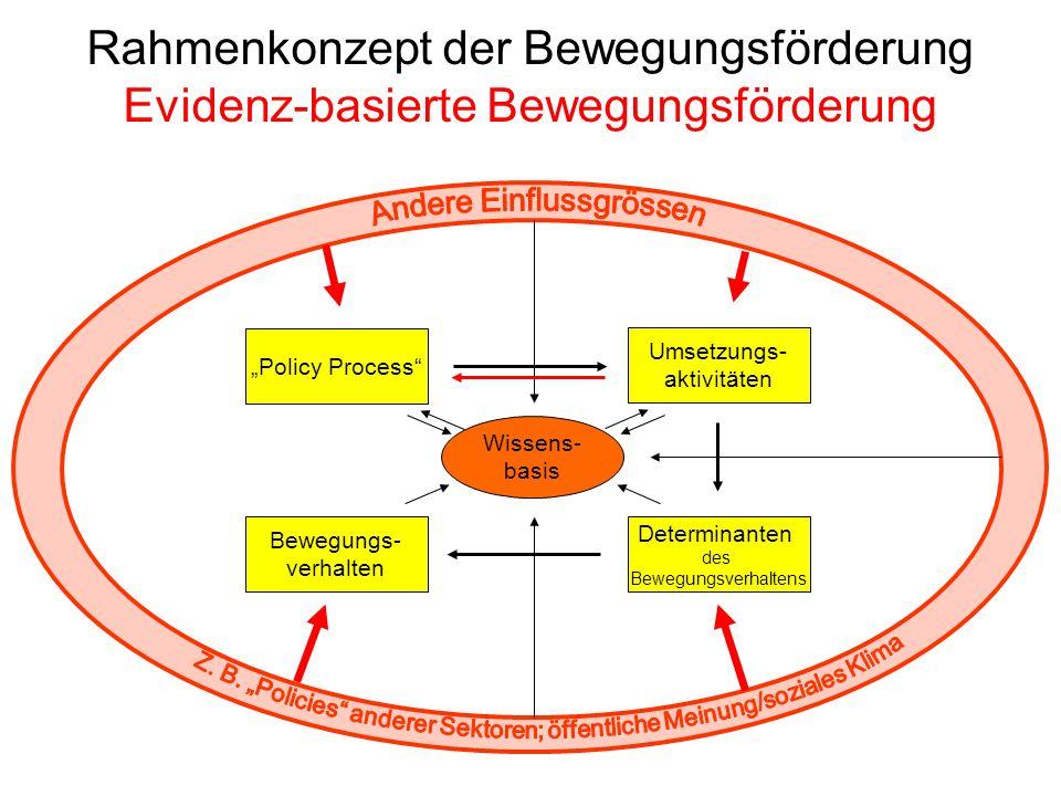 Rahmenkonzept der Bewegungsförderung Evidenz-basierte Bewegungsförderung Bewegungs- verhalten Determinanten des Bewegungsverhaltens Umsetzungs- aktivi