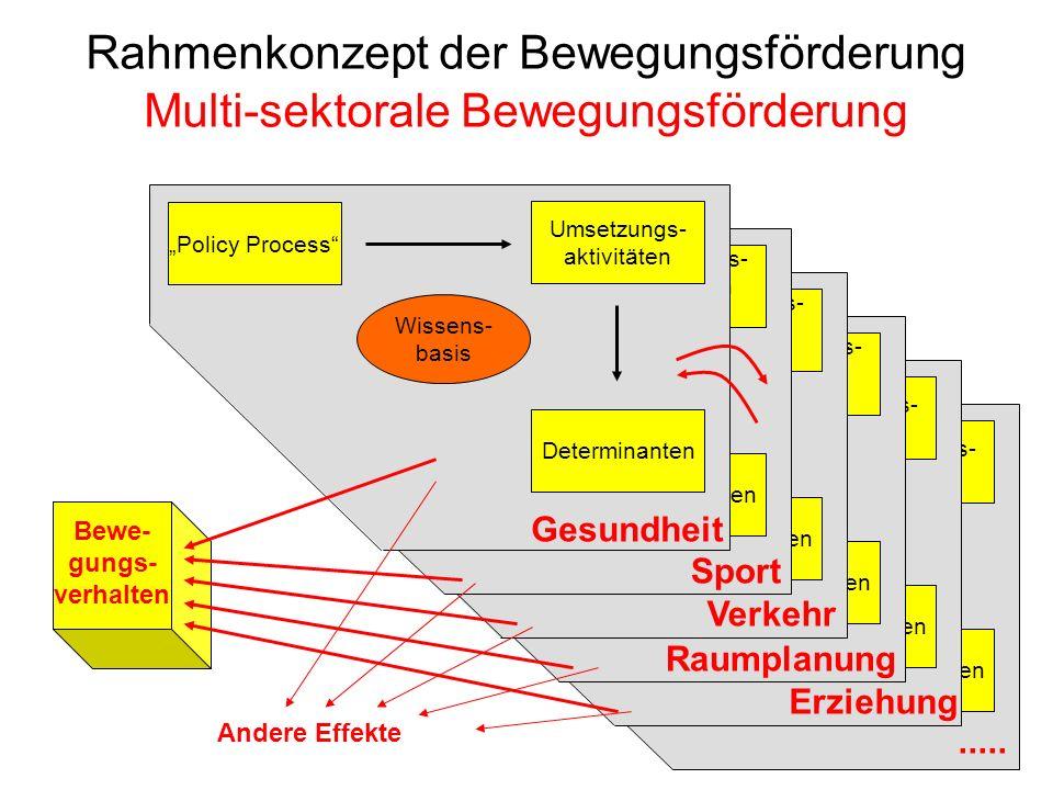 Policy Process Determinanten Umsetzungs- aktivitäten Evidence Base..... Policy Process Determinanten Umsetzungs- aktivitäten Evidence Base Erziehung P