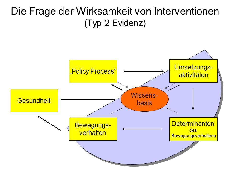 Die Frage der Wirksamkeit von Interventionen (Typ 2 Evidenz) Gesundheit Policy Process Bewegungs- verhalten Determinanten des Bewegungsverhaltens Umse