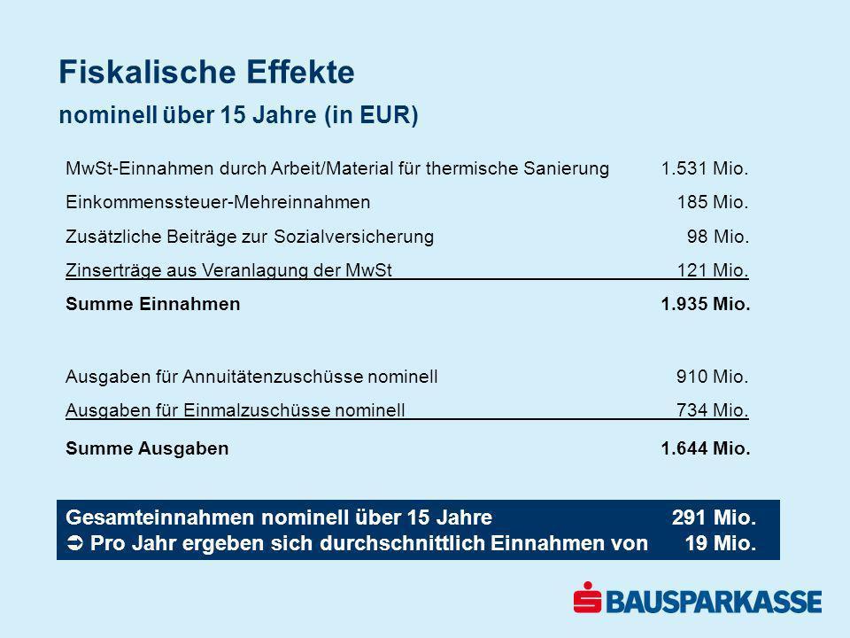 Fiskalische Effekte nominell über 15 Jahre (in EUR) MwSt-Einnahmen durch Arbeit/Material für thermische Sanierung 1.531 Mio. Einkommenssteuer-Mehreinn