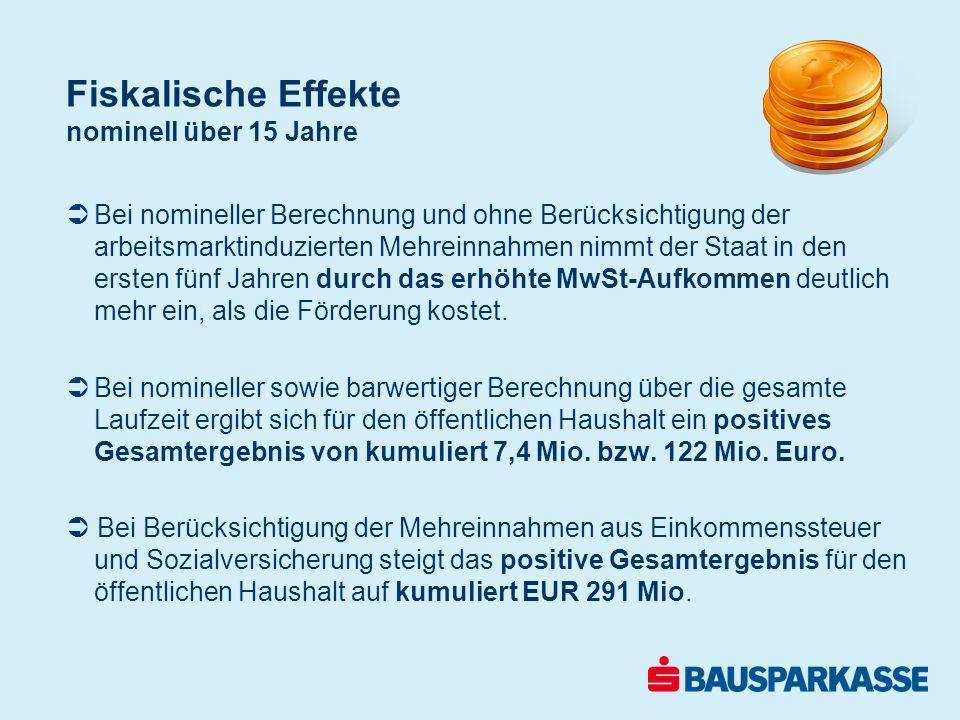 Darlehen für thermische Sanierung 25.000 Euro Ohne FörderungMit FörderungErsparnis durch Förderung Gesamt- belastung EUR 31.500EUR 25.200EUR 6.300 Monatl.