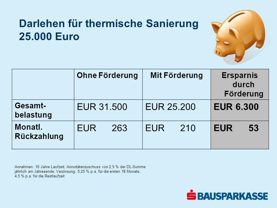 Darlehen für thermische Sanierung 25.000 Euro Ohne FörderungMit FörderungErsparnis durch Förderung Gesamt- belastung EUR 31.500EUR 25.200EUR 6.300 Mon