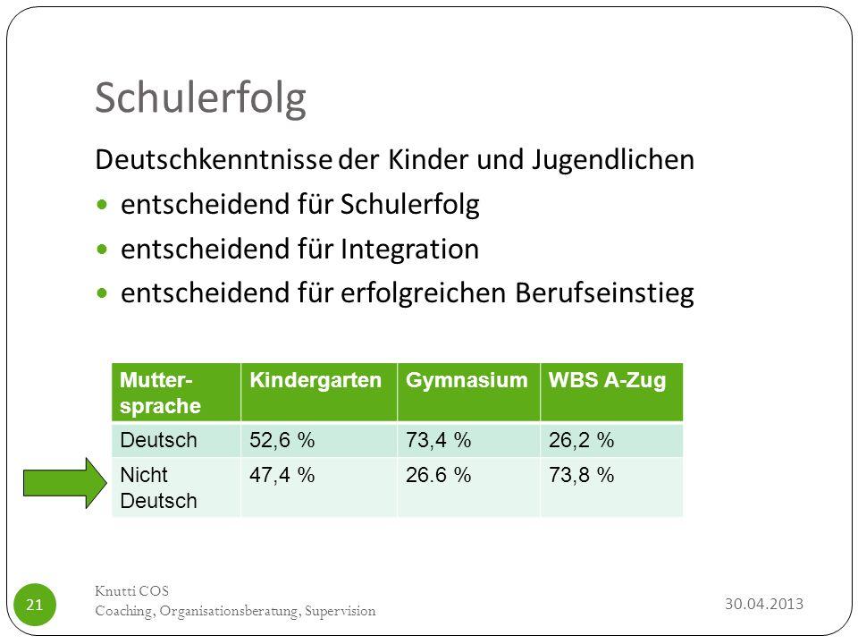 Schulerfolg Deutschkenntnisse der Kinder und Jugendlichen entscheidend für Schulerfolg entscheidend für Integration entscheidend für erfolgreichen Ber