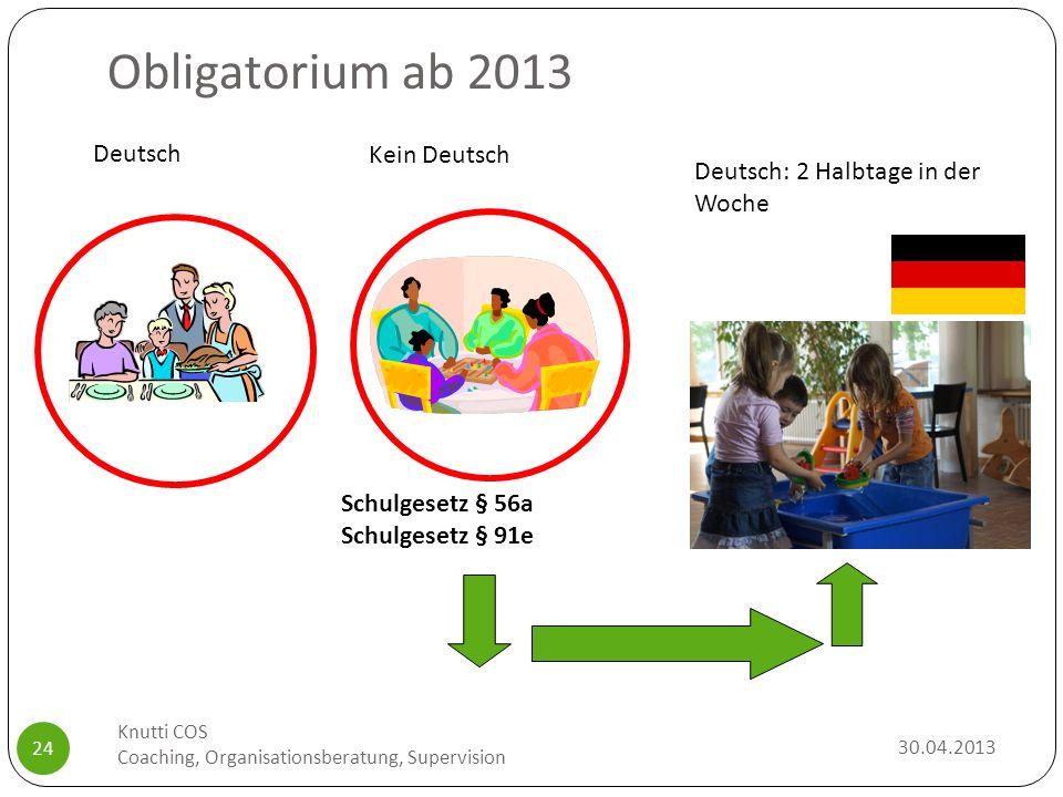 Obligatorium ab 2013 Schulgesetz § 56a Schulgesetz § 91e Deutsch: 2 Halbtage in der Woche Kein Deutsch Deutsch 30.04.2013 Knutti COS Coaching, Organis