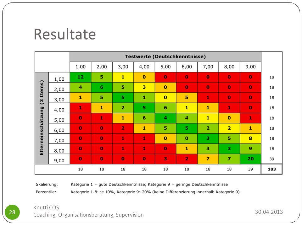 Resultate 30.04.2013 Knutti COS Coaching, Organisationsberatung, Supervision 28