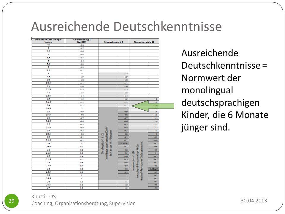 Ausreichende Deutschkenntnisse 30.04.2013 Knutti COS Coaching, Organisationsberatung, Supervision 29 Ausreichende Deutschkenntnisse = Normwert der mon