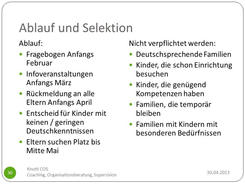 Ablauf und Selektion 30.04.2013 Knutti COS Coaching, Organisationsberatung, Supervision 30 Nicht verpflichtet werden: Deutschsprechende Familien Kinde