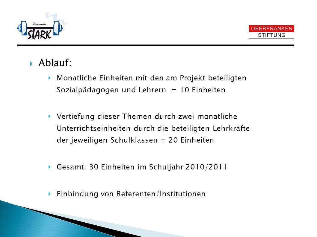 Ablauf: Monatliche Einheiten mit den am Projekt beteiligten Sozialpädagogen und Lehrern = 10 Einheiten Vertiefung dieser Themen durch zwei monatliche