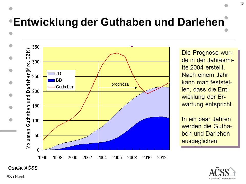050914.ppt 10 Quelle: AČSS Entwicklung der Guthaben und Darlehen 304,7 mld Kč 93,7 mld. Kč prognóza Die Prognose wur- de in der Jahresmi- tte 2004 ers