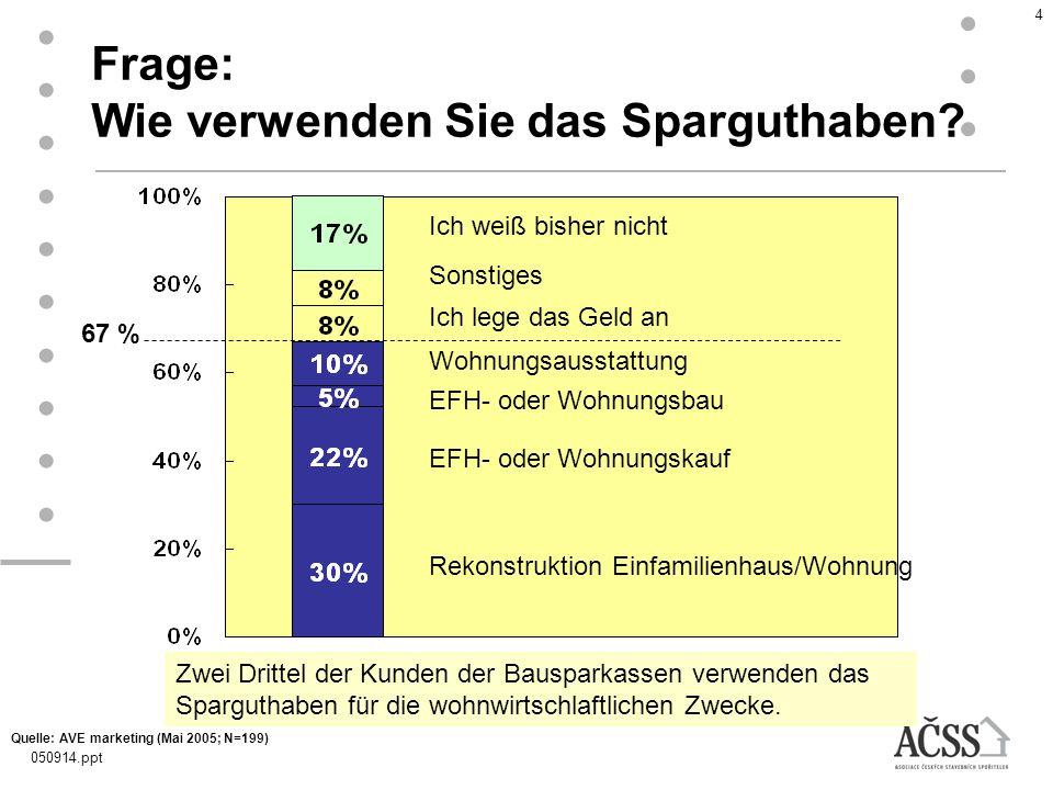 050914.ppt 4 Frage: Wie verwenden Sie das Sparguthaben? Zwei Drittel der Kunden der Bausparkassen verwenden das Sparguthaben für die wohnwirtschlaftli