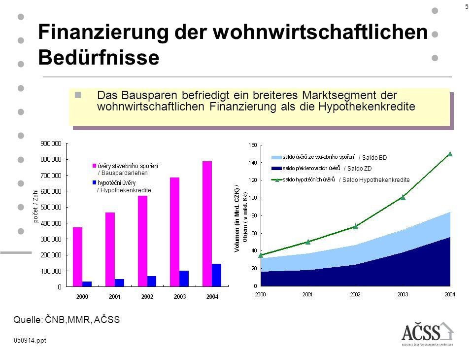 050914.ppt 5 Finanzierung der wohnwirtschaftlichen Bedürfnisse Das Bausparen befriedigt ein breiteres Marktsegment der wohnwirtschaftlichen Finanzieru
