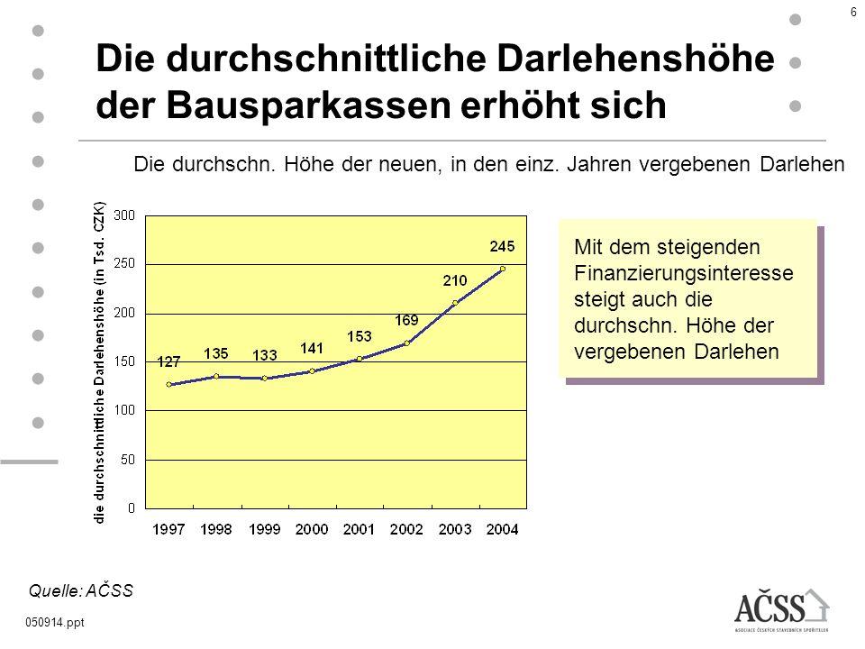 050914.ppt 6 Die durchschnittliche Darlehenshöhe der Bausparkassen erhöht sich Quelle: AČSS Mit dem steigenden Finanzierungsinteresse steigt auch die