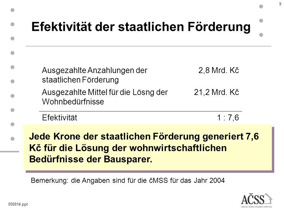 050914.ppt 9 Ausgezahlte Anzahlungen der staatlichen Förderung 2,8 Mrd. Kč Ausgezahlte Mittel für die Lösng der Wohnbedürfnisse 21,2 Mrd. Kč Efektivit