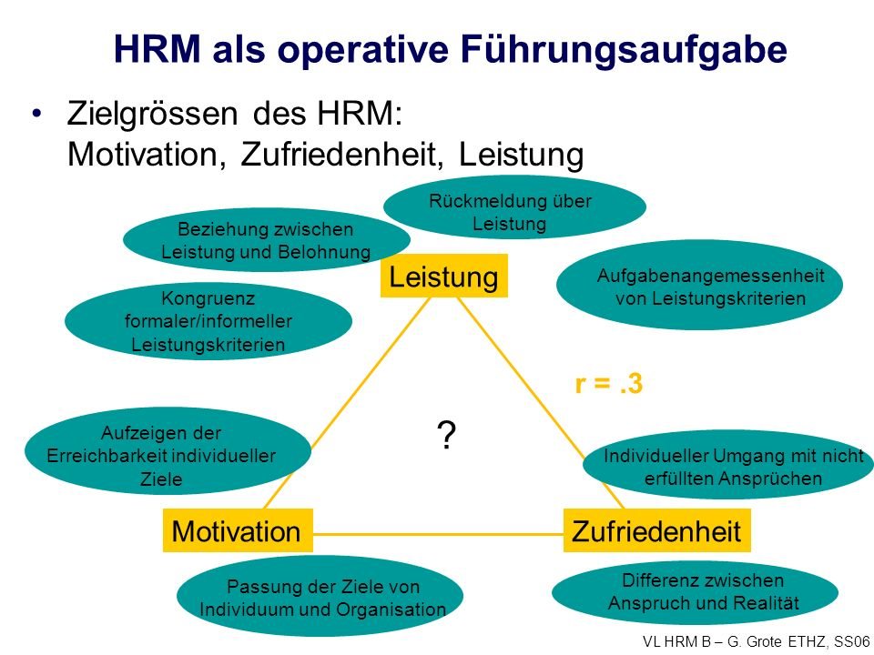 VL HRM B – G. Grote ETHZ, SS06 HRM als operative Führungsaufgabe Leistung MotivationZufriedenheit ? r =.3 Beziehung zwischen Leistung und Belohnung Ko