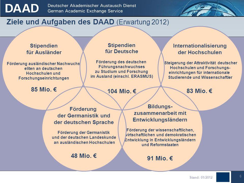 6 Ziele und Aufgaben des DAAD (Erwartung 2012) Bildungs- zusammenarbeit mit Entwicklungsländern Förderung der wissenschaftlichen, wirtschaftlichen und demokratischen Entwicklung in Entwicklungsländern und Reformstaaten 91 Mio.