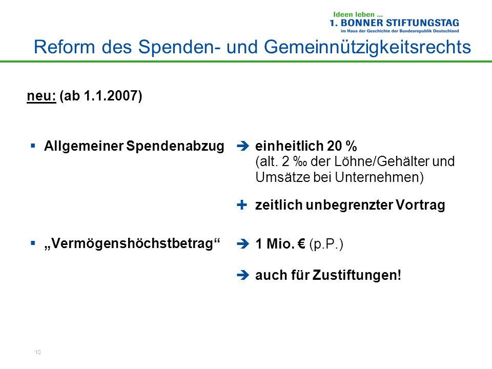 10 Reform des Spenden- und Gemeinnützigkeitsrechts Allgemeiner Spendenabzug Vermögenshöchstbetrag einheitlich 20 % (alt. 2 der Löhne/Gehälter und Umsä