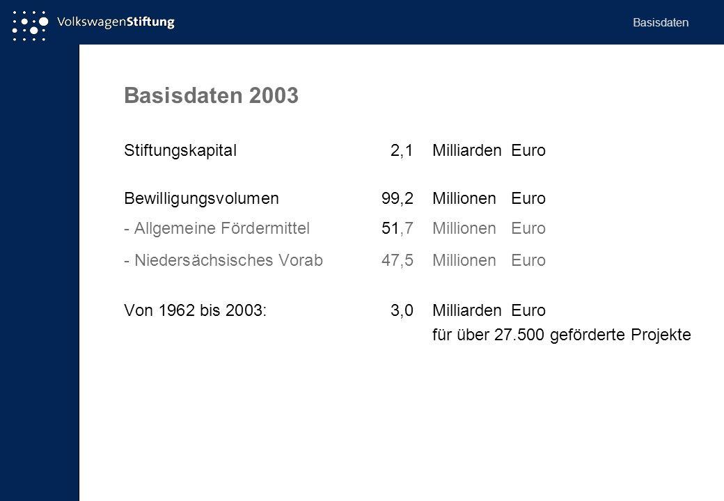 Basisdaten 2003 Stiftungskapital2,1Milliarden Euro Bewilligungsvolumen99,2MillionenEuro - Allgemeine Fördermittel51,7MillionenEuro - Niedersächsisches