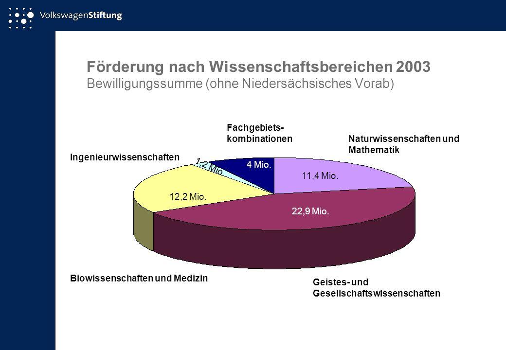 Förderung nach Wissenschaftsbereichen 2003 Bewilligungssumme (ohne Niedersächsisches Vorab) Naturwissenschaften und Mathematik 11,4 Mio. 22,9 Mio. Gei