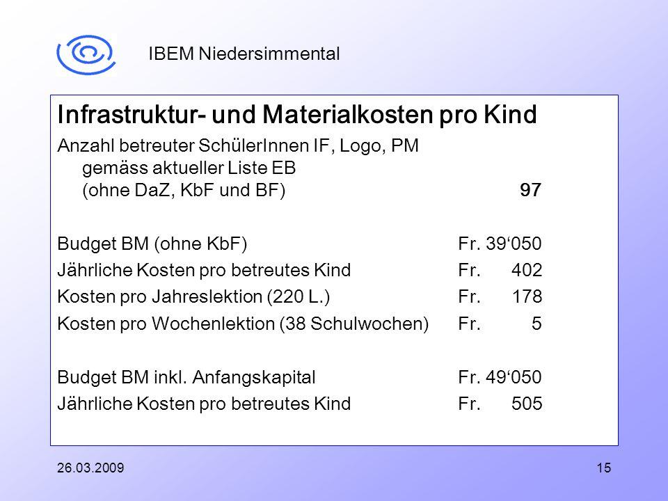 IBEM Niedersimmental Infrastruktur- und Materialkosten pro Kind Anzahl betreuter SchülerInnen IF, Logo, PM gemäss aktueller Liste EB (ohne DaZ, KbF und BF) 97 Budget BM (ohne KbF) Fr.