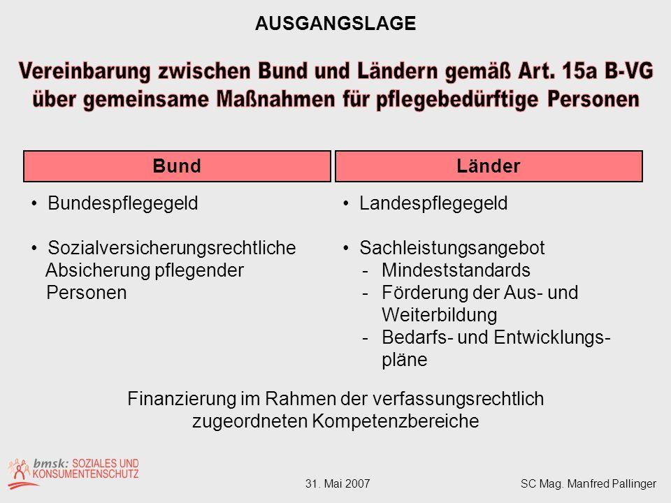 Pflegegeldempfänger: Bund gesamt 324.919 (12/06) Aufwand 2006: 1,621 Mrd.