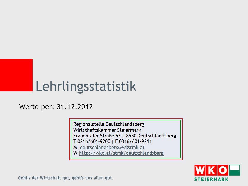 Lehrlingsstatistik Werte per: 31.12.2012