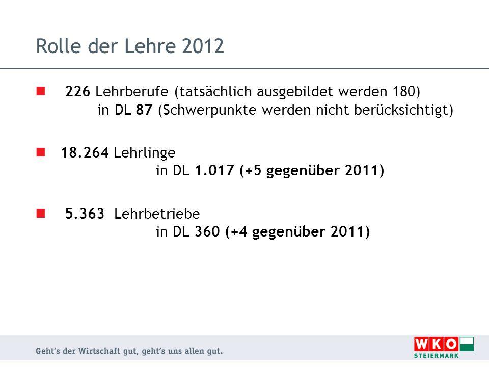 Rolle der Lehre 2012 226 Lehrberufe (tatsächlich ausgebildet werden 180) in DL 87 (Schwerpunkte werden nicht berücksichtigt) 18.264 Lehrlinge in DL 1.