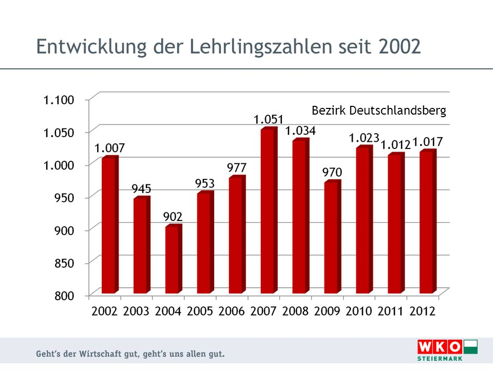 Entwicklung der Lehrlingszahlen seit 2002 Bezirk Deutschlandsberg