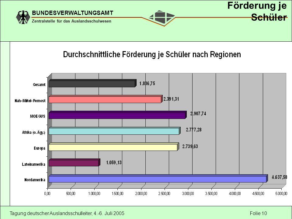 Folie 10 BUNDESVERWALTUNGSAMT Zentralstelle für das Auslandsschulwesen Tagung deutscher Auslandsschulleiter, 4.-6. Juli 2005 Förderung je Schüler