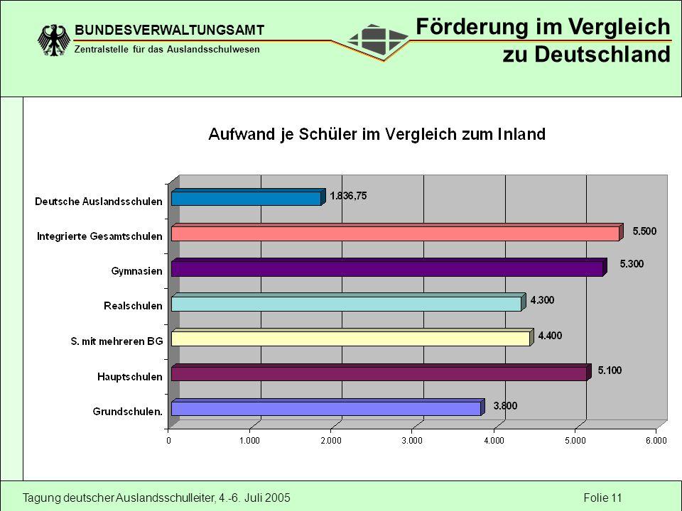 Folie 11 BUNDESVERWALTUNGSAMT Zentralstelle für das Auslandsschulwesen Tagung deutscher Auslandsschulleiter, 4.-6. Juli 2005 Förderung im Vergleich zu