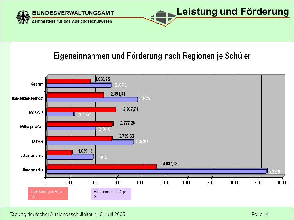 Folie 14 BUNDESVERWALTUNGSAMT Zentralstelle für das Auslandsschulwesen Tagung deutscher Auslandsschulleiter, 4.-6. Juli 2005 Förderung in je S: Einnah