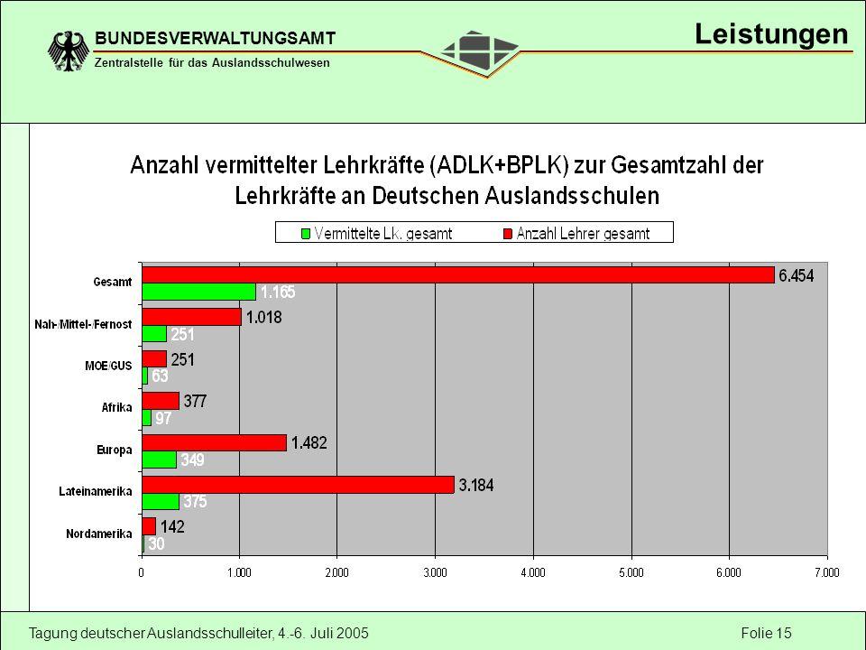 Folie 15 BUNDESVERWALTUNGSAMT Zentralstelle für das Auslandsschulwesen Tagung deutscher Auslandsschulleiter, 4.-6.