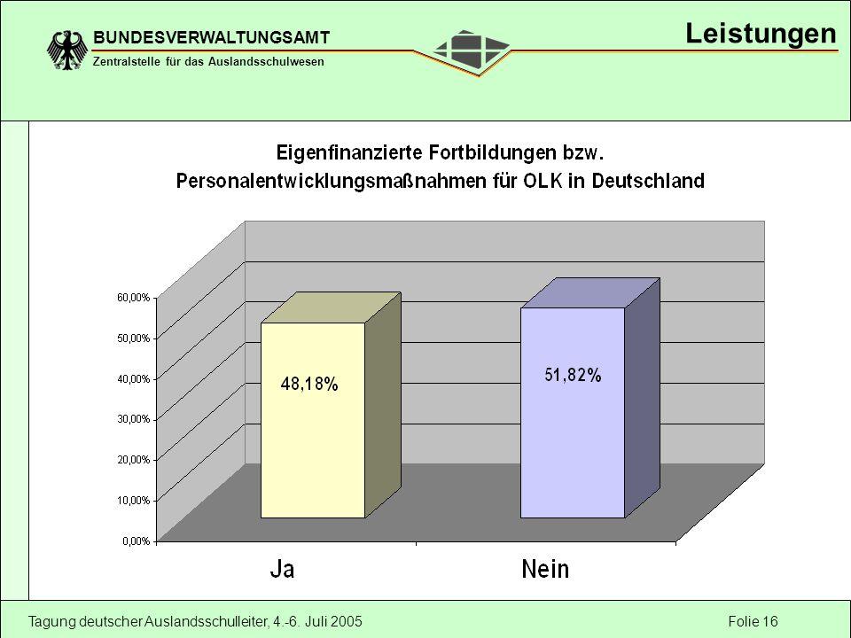 Folie 16 BUNDESVERWALTUNGSAMT Zentralstelle für das Auslandsschulwesen Tagung deutscher Auslandsschulleiter, 4.-6. Juli 2005 Leistungen